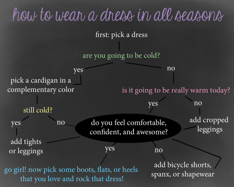 howtodress